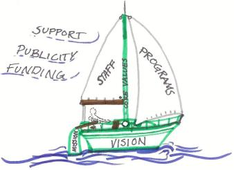 sailboat-organizational-sustainability
